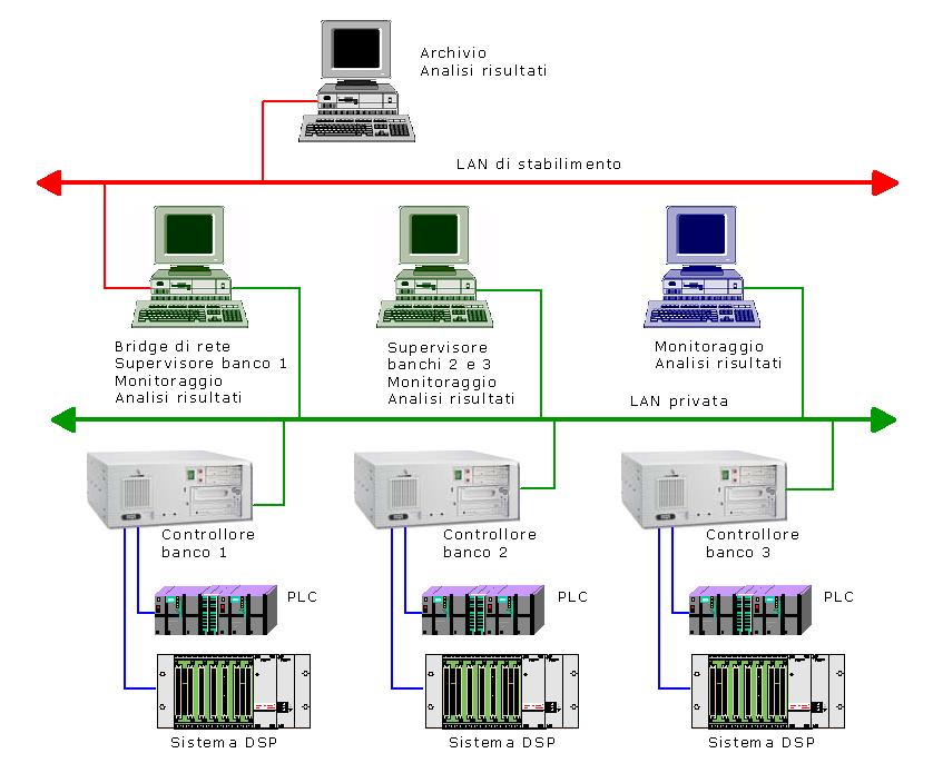 Software TecSA per gestione ed elaborazione delle prove freni